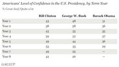 Gallup: Americans' Confidence in Gov't Falls to Record Lows