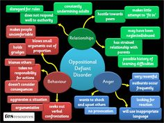 A poster, showing some of the difficulties pupils with ODD may face. The list of difficulties is not exhaustive but is a flavour of some of the issues. Based on our popular mind map presentation.