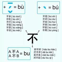 Ripassiamo come cambia il tono di 不 in alcuni casi