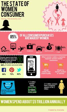 91% of women say advertisers don't understand them, realign your marketing strategy to connect with women consumers. Look at our infographic and gain a deeper appreciation for the state of the women consumer!
