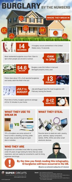 Burglary by the Numbers. We are pretty okay that burglars spend an average of 8 to 12 minutes in a home, considering that our average police response time is 7 minutes!