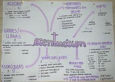 #acentuacion #resumo #espanhol