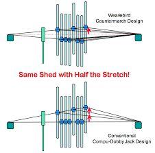 """Résultat de recherche d'images pour """"Countermarch weaving"""""""
