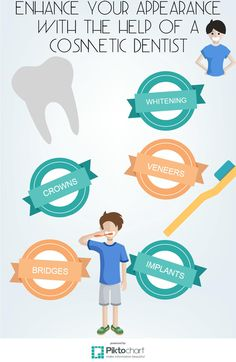 http://www.grosvenor-dentalpractice.co.uk Take a look at our infographic on how to enhance your appearance with the help of a cosmetic dentist. 736 London Road, Oakhill, Stoke on Trent, Staffordshire, ST4 5NP.