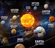1 im Pluto Woww - - Kosmos - Science Solar System Planets, Our Solar System, Solar System Facts, Galaxy Solar System, Space Solar System, Solar System Model, Earth And Space Science, Earth From Space, Space Planets