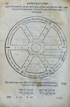 Archivolti's Hebrew grammar offers a poem in the form of a wheel of fortune. From Samuel Archivolti's Sepher Arugath Habosem (Venice: Giovanni di Gara, 1602).