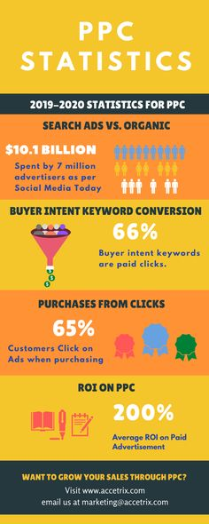 A Complete Guide to Pay-Per-Click Marketing (PPC) marketing also known as search engine marketing (SEM) for Small Businesses and Beginners Pay Per Click Marketing, Search Ads, Search Engine Marketing, Statistics, Digital Marketing, Social Media, Business, Store, Social Networks