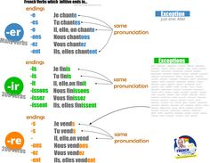 french groups of verbs