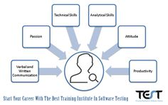 Career in Software testing is gaining prominence in the present IT industry. At TEST Gurukul, we  have specifically designed our course modules with hands on trainings and live projects by industry experts. Start your career with the best training institute in software testing by register at http://testgurukul.com/registrationform.php or contact us at +91-987-145-3241 or write at contactus@testgurukul.com