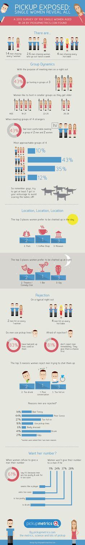 Why Do Women Reject Men?