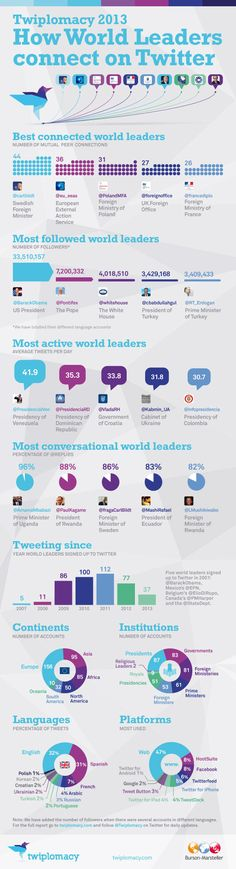 The World Leaders With The Most Twitter Influence. #Infographic