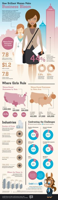 Infographic: Female