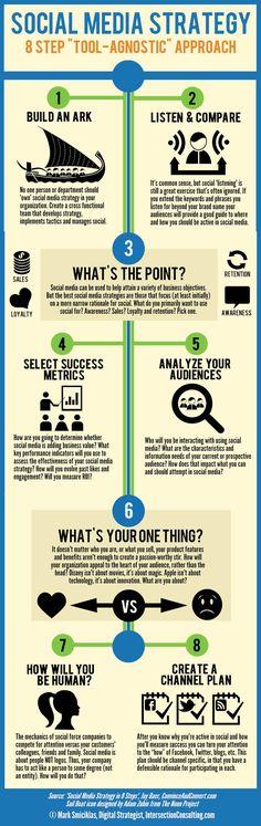 "In 8 Schritten zur #SocialMedia #Strategie Social-Media-Strategy: 8 Step ""Tool-Agnostic"" approach"