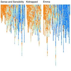 Visualizing Lexical Novelty in Literature.  An interesting approach.