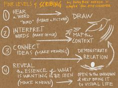 Four levels of Scribing
