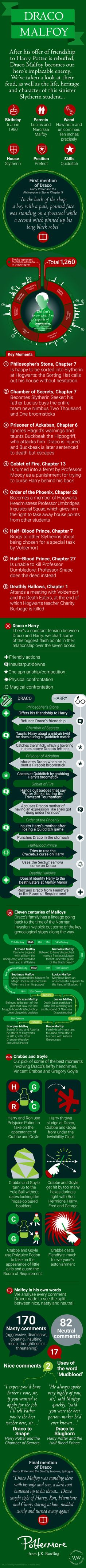 All About Draco Malfoy