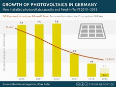 Growth of Photovoltaics in Germany #Capacity, #Germany, #Installations, #Photovoltaics, #Solar