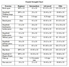 Lifting Weights Chart for Women   Home Strength Workout - Spartacus Eat Your Heart Out   myomytv.com ...