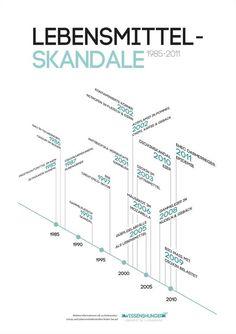 infographics, information design, visual communikation, data visualization, chart, lebensmittel skandale: