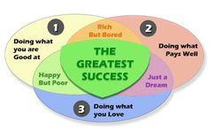 12 Things You Can Do, And Success will be in love with you!!