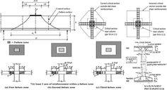 Steel beam design spreadsheet is very essential for