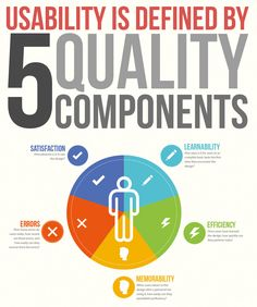 Usability is Defined by 5 Quality Components