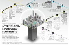 Smart Cities #infografia #infographic