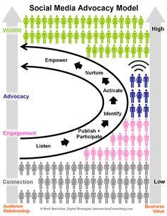 Quelle: Social Media Advocacy Model infographic