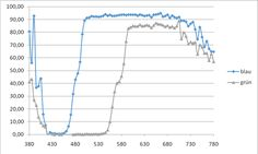 Optomechatronik - Kleine Laborarbeit am IPEG - Laborbericht Maschinenbau Line Chart, Mathematical Analysis, Equation, Mechanical Engineering, Chart, First Aid