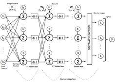 Tensorflow demystified – Chatbot's Life
