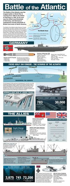 - Battle of The Atlantic Naval History, History Facts, World History, Military History, Military Photos, History Classroom, Teaching History, American War, American History