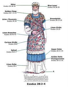Priests Clothing of Old Testament