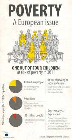 Time for action: the stark facts of poverty in Europe
