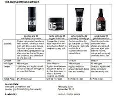 info on redken products