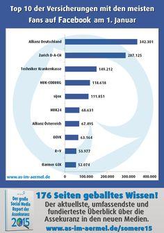 Versicherungen auf Facebook - Aktuelle Zahlen Januar 2015 (Top 20 im Blog) #Versicherung #Assekuranz #Facebook #Infografik #Analyse