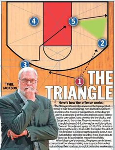 Master Mind: Meet Tex Winter, the man behind Phil Jackson's Triangle offense | NY Daily News