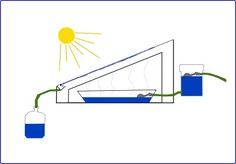 Learn how to create your very own DIY solar still with our ultimate guide to solar water distillation. Distill your water by exploiting solar power today! Solar Energy Panels, Best Solar Panels, Solar Still, Solar Roof Tiles, Solar Projects, Energy Projects, Solar House, Solar Panel Installation, Solar Water