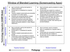 Love the Blended Learning Focus on screencasting apps. SAMR and Pedagogy collide!  http://rothinks.wordpress.com/2013/06/13/blended-learning-window-model/