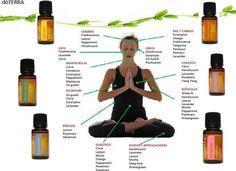 Hay un aceites esenciales doterra para aliviar los males de cada una parte de nuestro cuerpo.