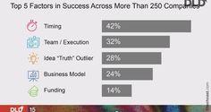 Conferinta Bill Gross - Cel mai important lucru intr-un startup