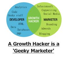 Know more about Growth Hacker role in business. Copywriting, Engineering, Coding, Branding, Social Media, Technology, Marketing, Business, Tecnologia