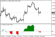 Download Free Forex MMR Trading Strategy!
