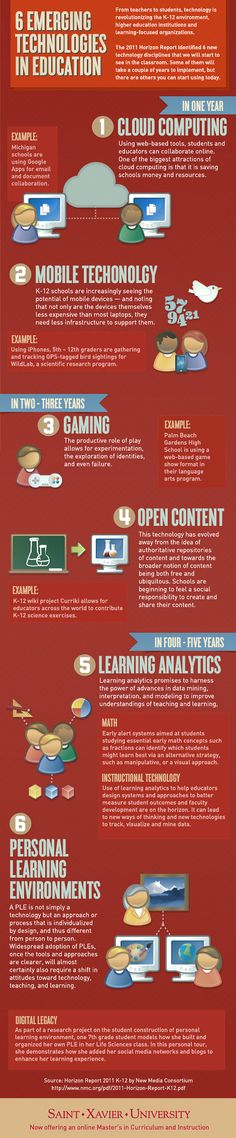 6 Emerging Technologies In Education