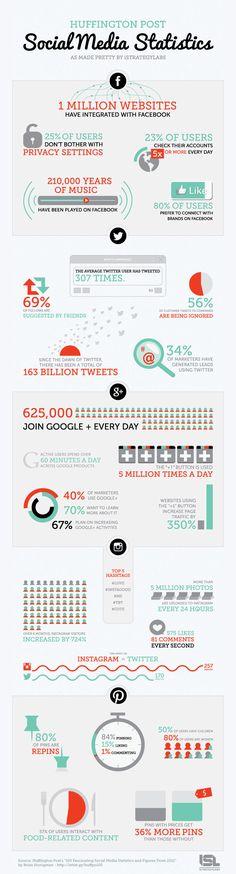infographic | Social Media Statistics