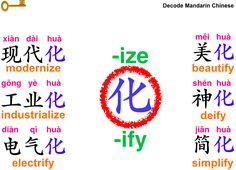 """A noun/adjective + 化 = a verb ending with -ize or -ify  """"化"""" is character used after a noun or an adjective to turn this noun or  adjective into a verb that mostly can be translated as an English verb  ending with """"-ize"""" or """"-ify""""."""