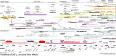 art-timeline_art_theory_map_rchoetzlein-com.png (1800×878)