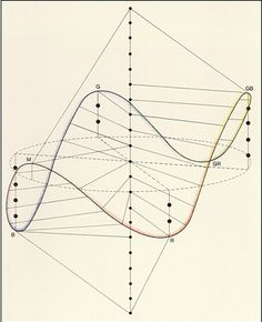 "Frans J. Gerritsen, ""Development of color theory"", Göttingen, colorsystem --- Colour order systems in art and science Geometry Pattern, Geometry Art, Sacred Geometry, Geometry Tattoo, Math Art, Science Art, Creation Art, Fibonacci Spiral, Generative Art"
