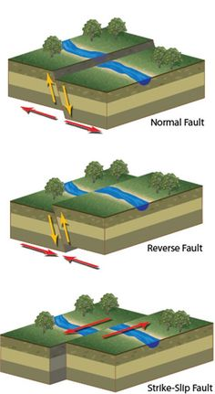 3 types of faults diagram the parachute flower three plate boundaries geology science different that when slips occur cause earthquakes
