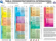 International Chronostratigraphic Chart by the International Commission on Stratigraphy, August Stratigraphy: the branch of geology that studies the arrangement and succession of strata. Earth And Space Science, Science And Nature, Science News, Science And Technology, Science Resources, Science Education, Metro Madrid, History Of Earth, 10 Interesting Facts