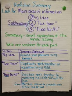 25 Anchor Charts That Nail Reading Comprehension